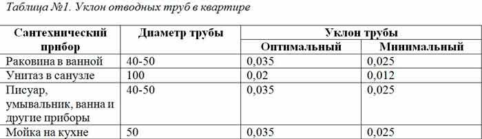 Таблица №1. Уклон отводных труб в квартире
