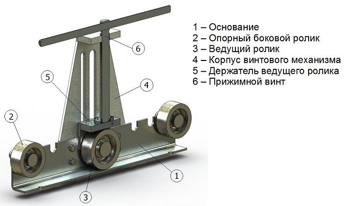 составные части конструкции