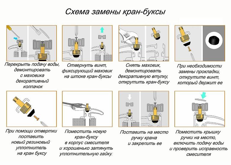 пошаговая инструкция замены