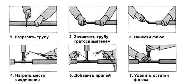схема работ