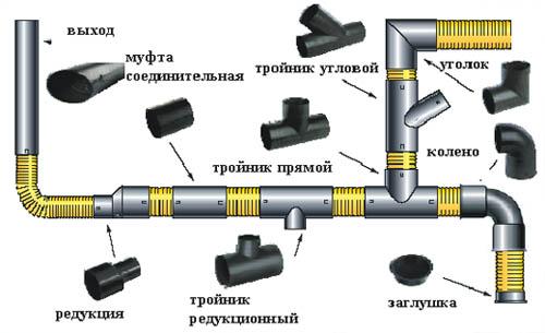 элементы системы